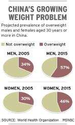chinese obesity